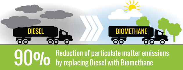 Diesel-vs-Biomethane